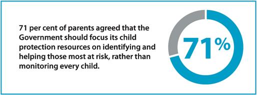 71 per cent of parents