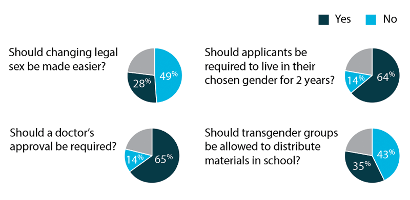 Survey by The Times on changing legal sex