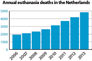 Annual euthanasia deaths in the Netherlands