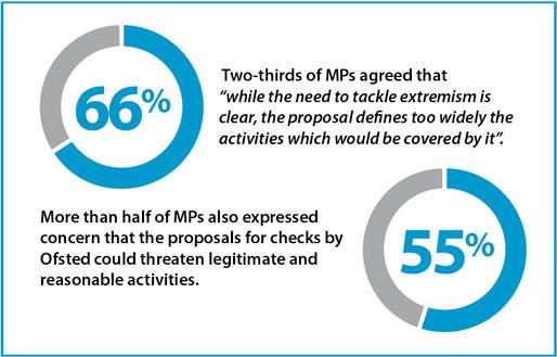 MP poll data